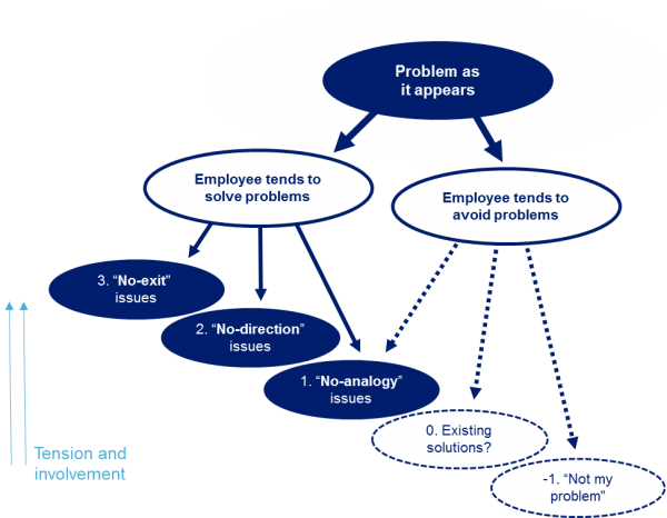 employee-issues-chart
