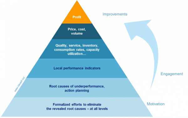 Continuous-improvement-system-2015-ideas4biz