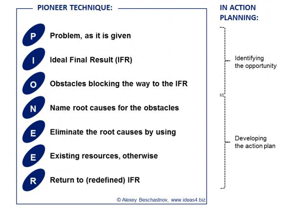 PIONEER-techinque-problem-solving-2015